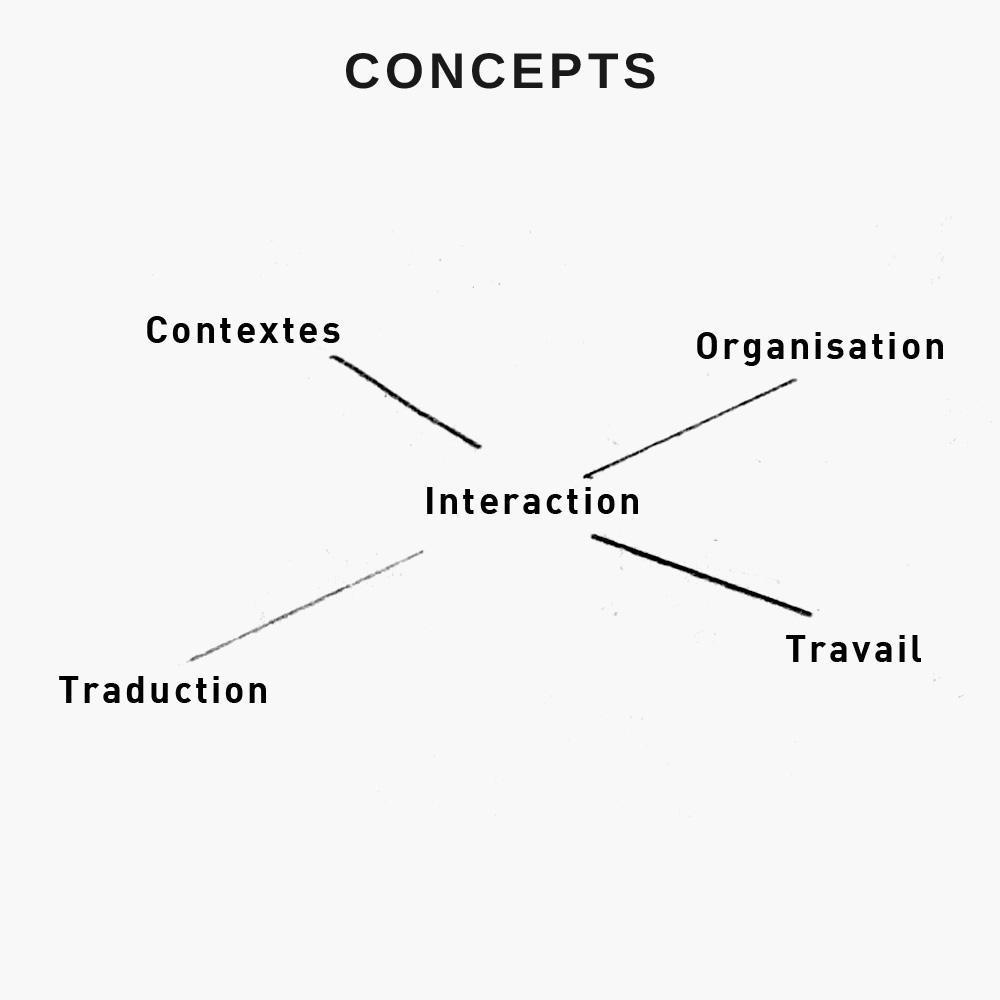 projet_art_sport_schema_03_concepts