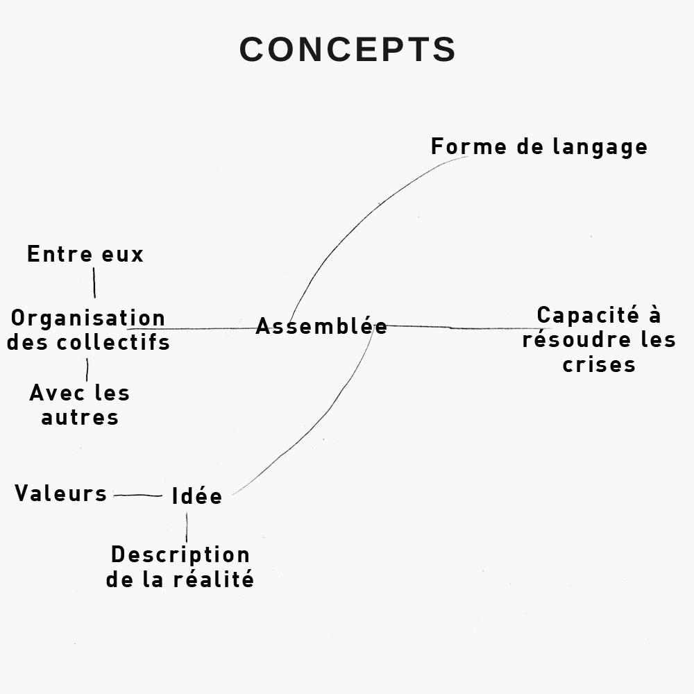 projet_gfaf_schema_03_concepts