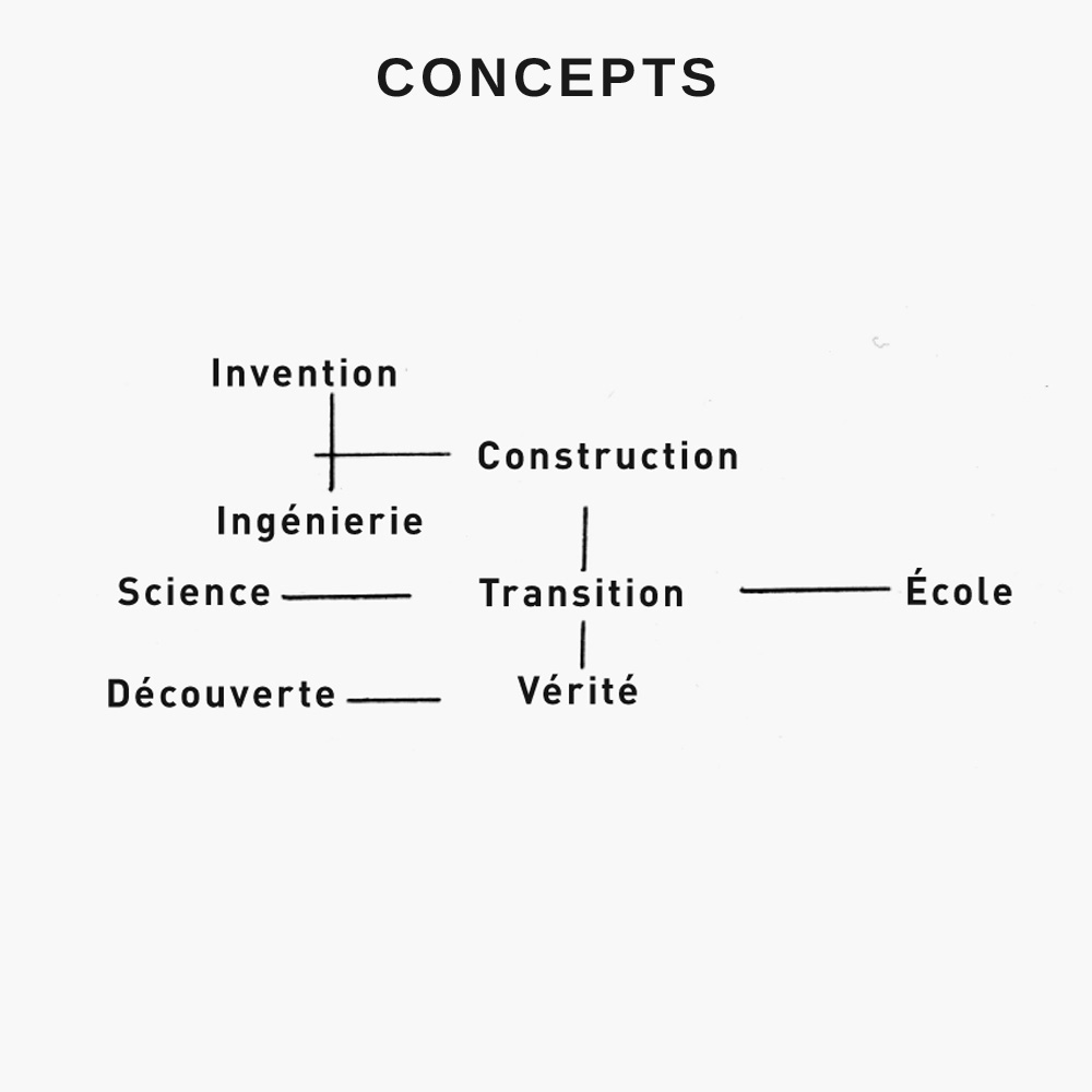 projet_gongle_schema_03_concepts