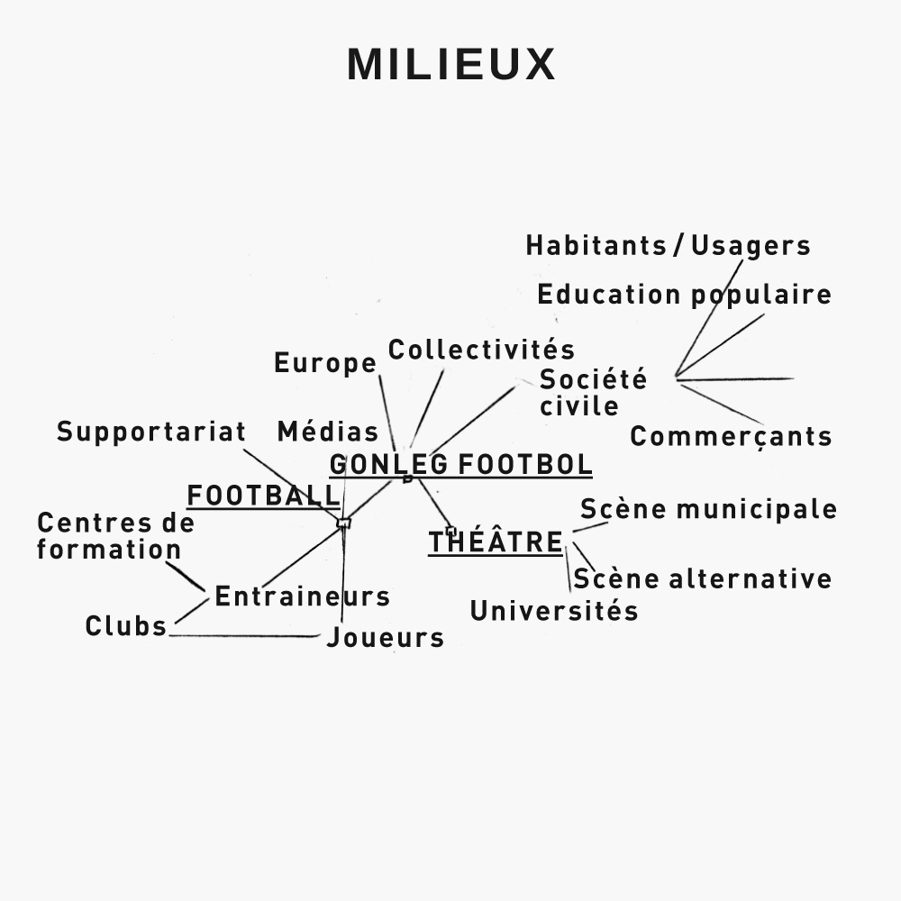 projets_gftf_schema_02_milieux